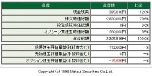 松井証券2015.04.13