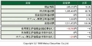 松井証券2015.08.13
